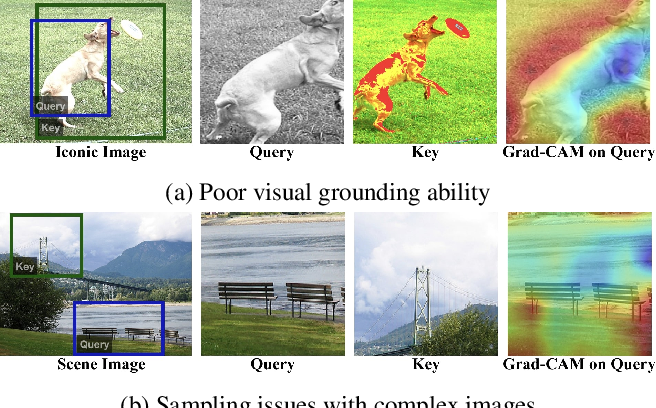 Figure 1 for CASTing Your Model: Learning to Localize Improves Self-Supervised Representations