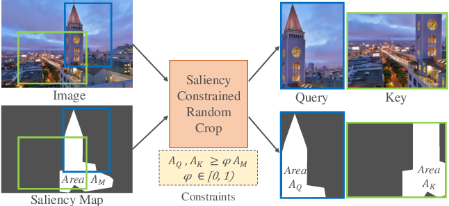 Figure 3 for CASTing Your Model: Learning to Localize Improves Self-Supervised Representations