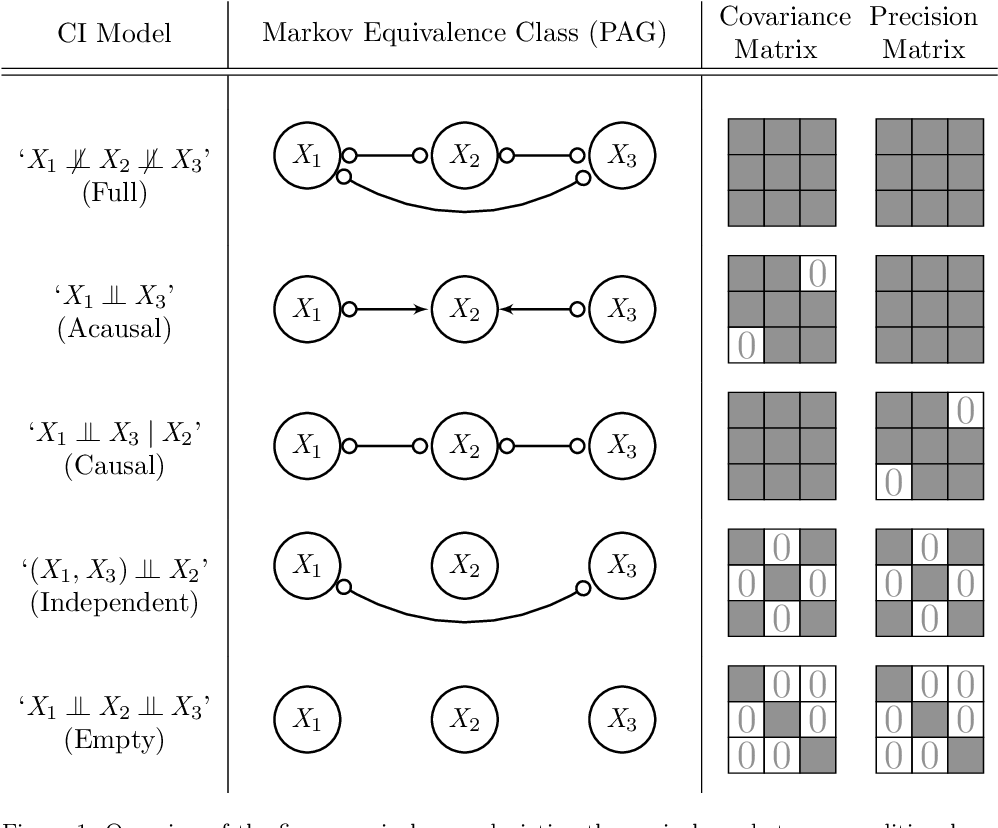 Figure 1 for Large-Scale Local Causal Inference of Gene Regulatory Relationships