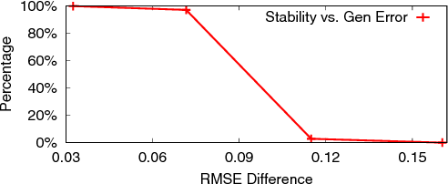 Figure 1 for Collaborative Filtering with Stability