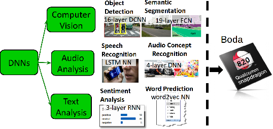 Figure 1 for Boda-RTC: Productive Generation of Portable, Efficient Code for Convolutional Neural Networks on Mobile Computing Platforms