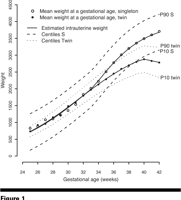 Figure 1 From Twin Specific Intrauterine Growth Charts Based On
