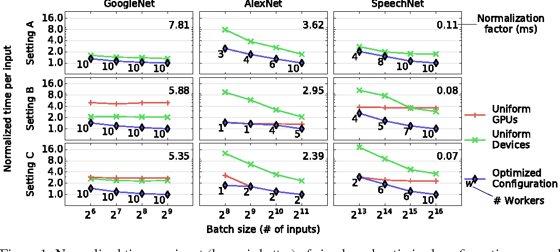 Figure 2 for Tuning the Scheduling of Distributed Stochastic Gradient Descent with Bayesian Optimization