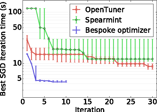 Figure 4 for Tuning the Scheduling of Distributed Stochastic Gradient Descent with Bayesian Optimization