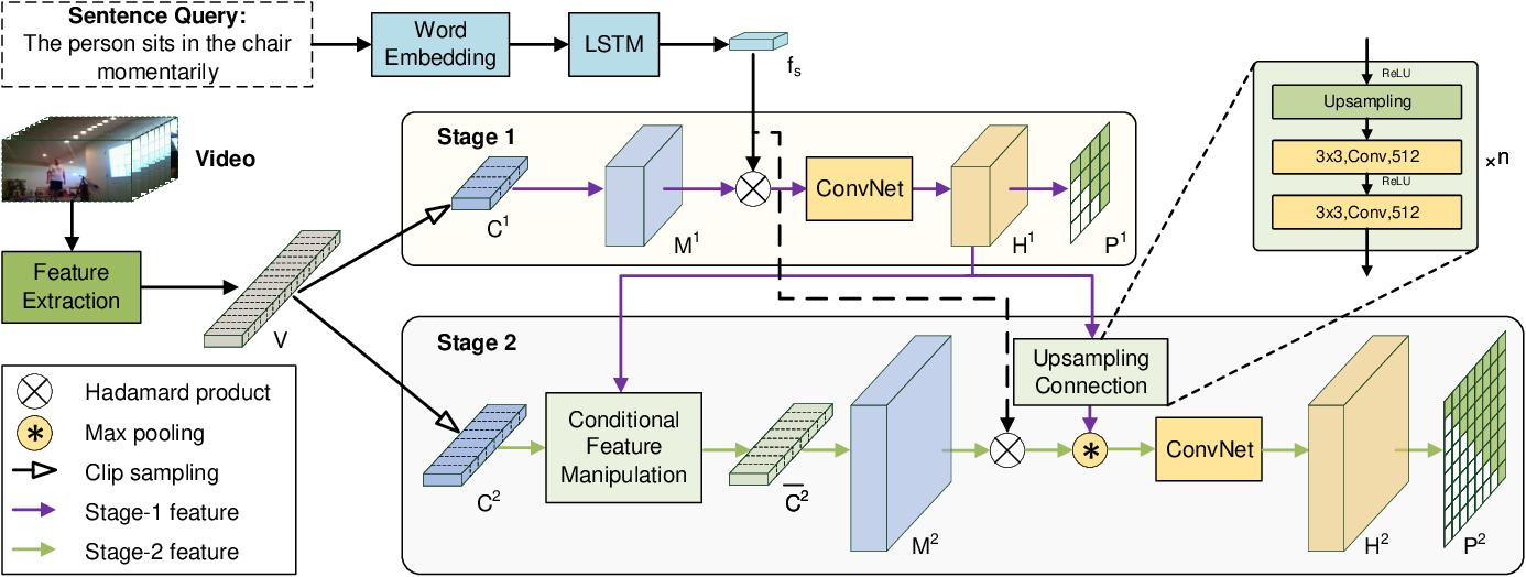 Figure 2 for Progressive Localization Networks for Language-based Moment Localization