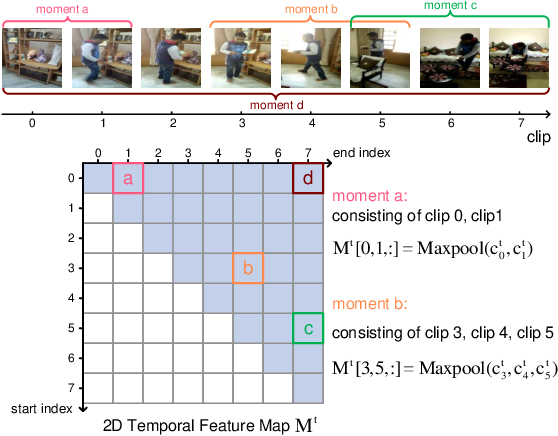 Figure 3 for Progressive Localization Networks for Language-based Moment Localization