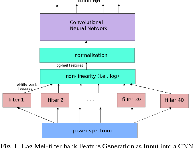 Mel Filter Bank