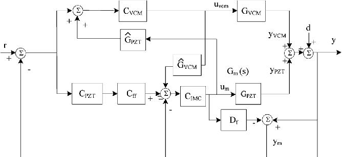 Fig. 1. Block diagram of the PZT IRC controller design using the sensitivity decoupling method.
