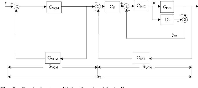 Fig. 2. Equivalent sensitivity function block diagram.