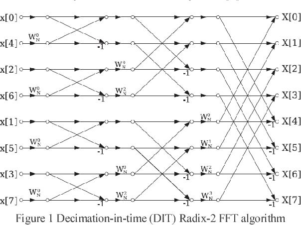Optimized hardware implementation of FFT processor