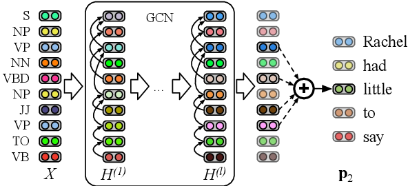 Figure 3 for Encoding Syntactic Constituency Paths for Frame-Semantic Parsing with Graph Convolutional Networks