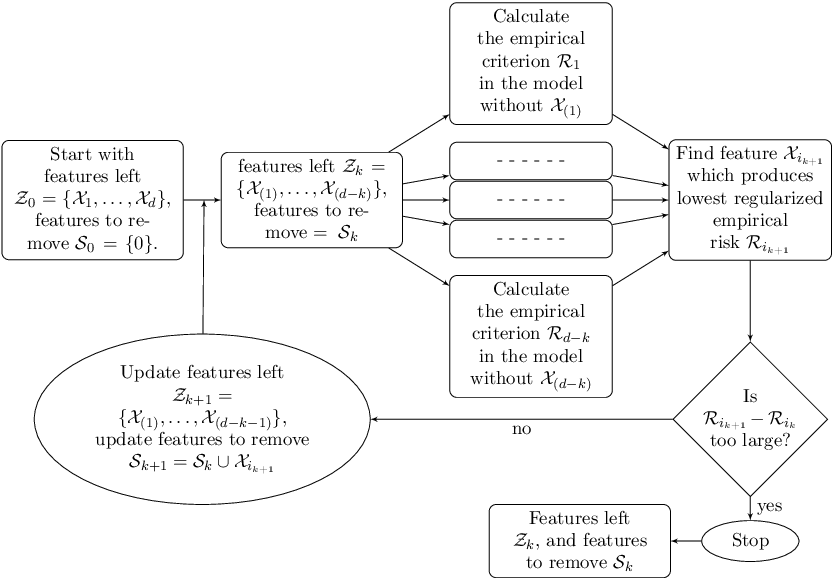 Figure 1 for Selecting Biomarkers for building optimal treatment selection rules using Kernel Machines