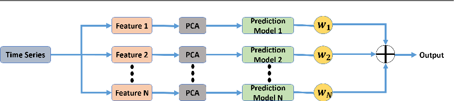 Figure 2 for Automated Surgical Skill Assessment in RMIS Training