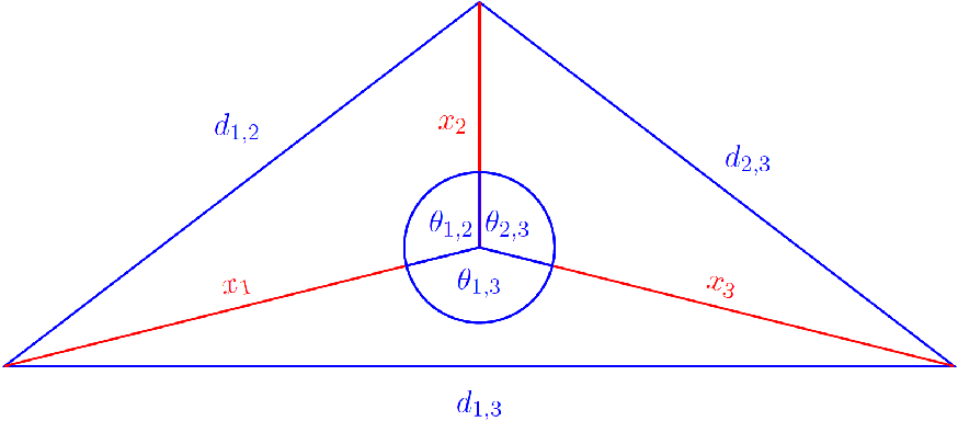Figure 1 for Galois/monodromy groups for decomposing minimal problems in 3D reconstruction