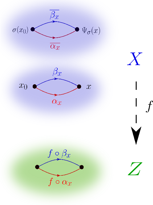 Figure 2 for Galois/monodromy groups for decomposing minimal problems in 3D reconstruction