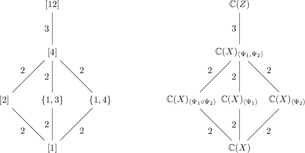 Figure 3 for Galois/monodromy groups for decomposing minimal problems in 3D reconstruction