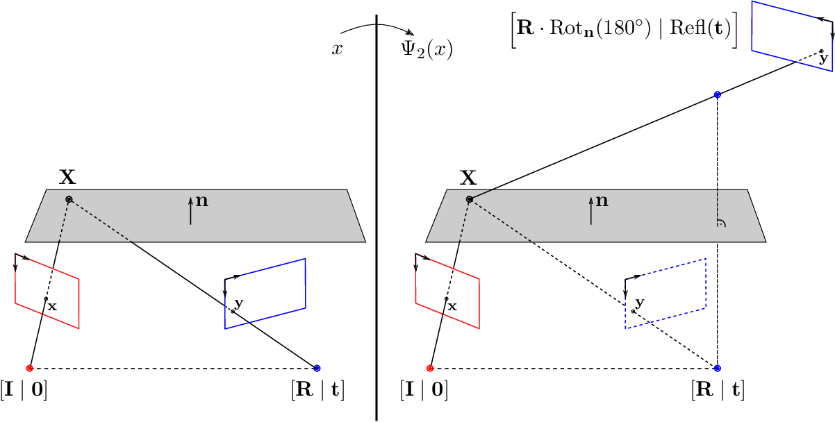 Figure 4 for Galois/monodromy groups for decomposing minimal problems in 3D reconstruction