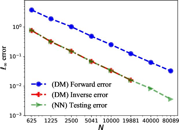 Figure 2 for Solving PDEs on Unknown Manifolds with Machine Learning