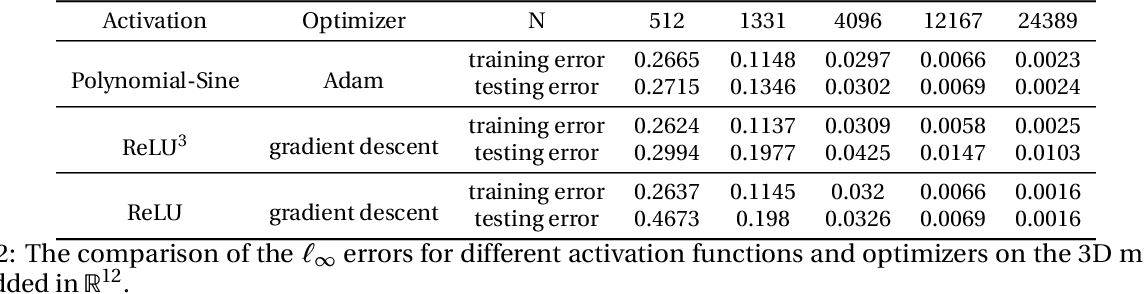 Figure 3 for Solving PDEs on Unknown Manifolds with Machine Learning