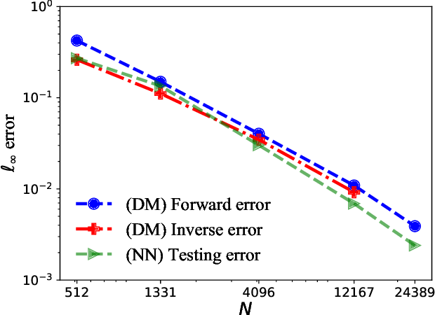 Figure 4 for Solving PDEs on Unknown Manifolds with Machine Learning