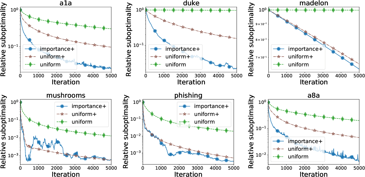 Figure 2 for Smoothness Matrices Beat Smoothness Constants: Better Communication Compression Techniques for Distributed Optimization