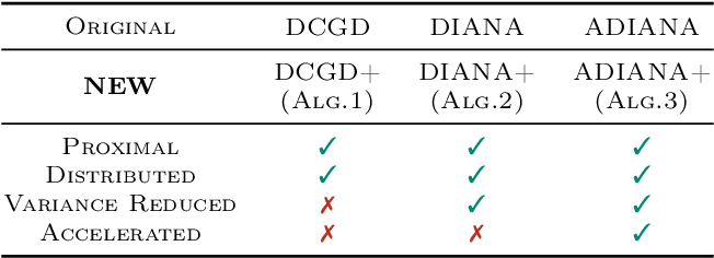 Figure 1 for Smoothness Matrices Beat Smoothness Constants: Better Communication Compression Techniques for Distributed Optimization