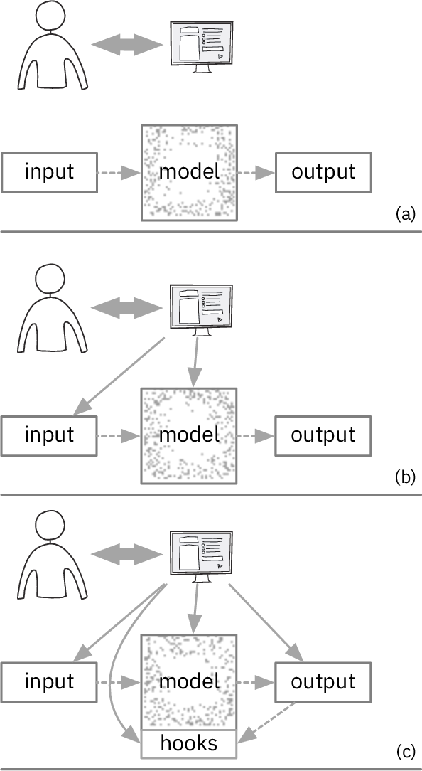 Figure 1 for Visual Interaction with Deep Learning Models through Collaborative Semantic Inference