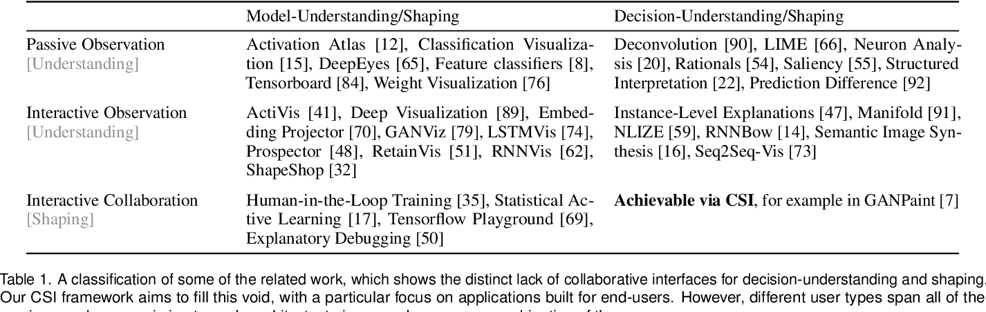 Figure 2 for Visual Interaction with Deep Learning Models through Collaborative Semantic Inference