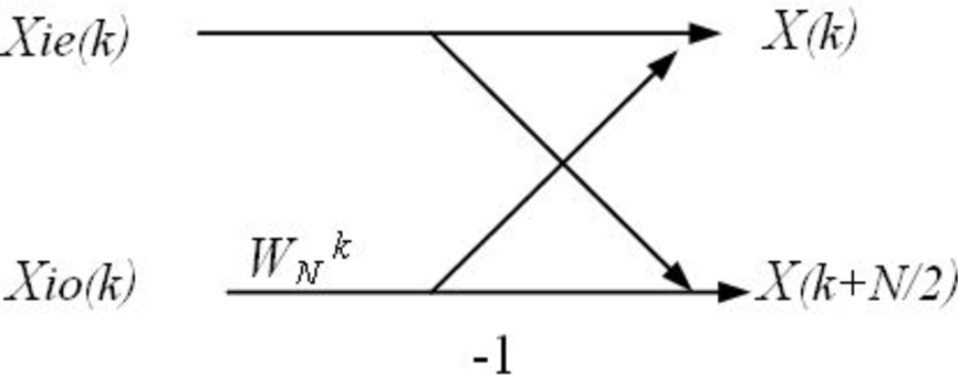 Figure 1 for Research on the fast Fourier transform of image based on GPU
