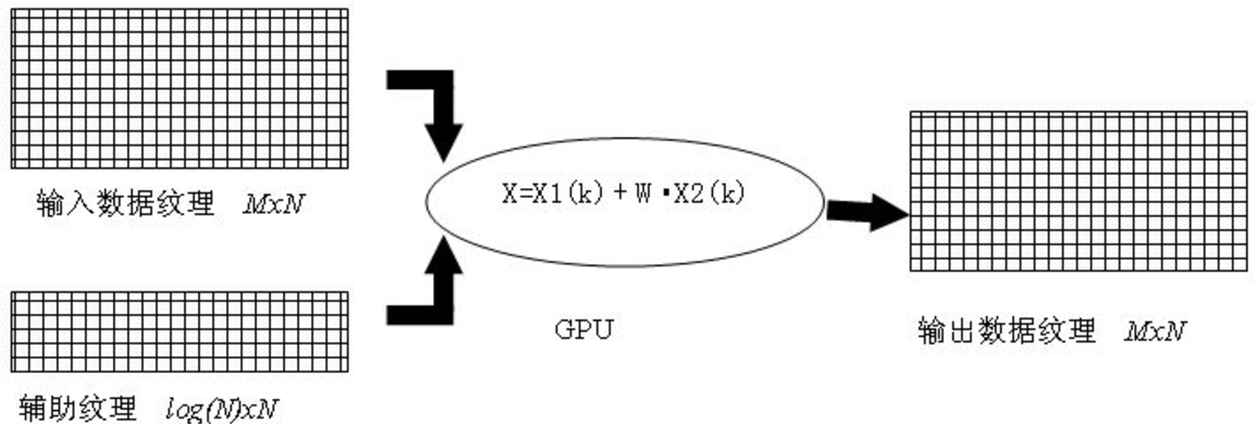 Figure 3 for Research on the fast Fourier transform of image based on GPU