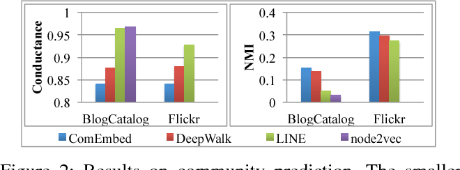 Figure 2 for From Node Embedding To Community Embedding