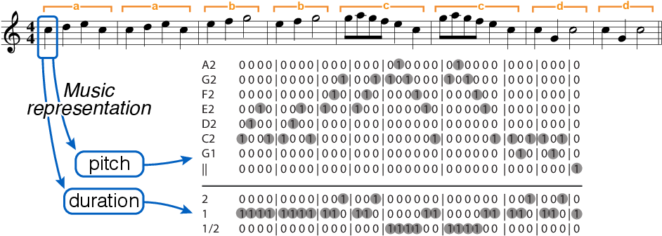 Figure 1 for Algorithmic Composition of Melodies with Deep Recurrent Neural Networks