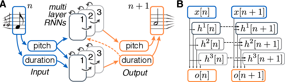 Figure 2 for Algorithmic Composition of Melodies with Deep Recurrent Neural Networks