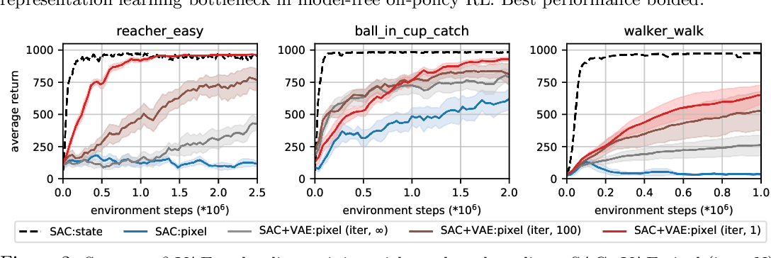 Figure 3 for Improving Sample Efficiency in Model-Free Reinforcement Learning from Images