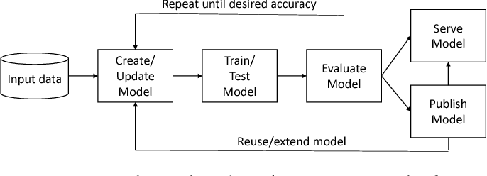 Figure 1 for DLHub: Model and Data Serving for Science
