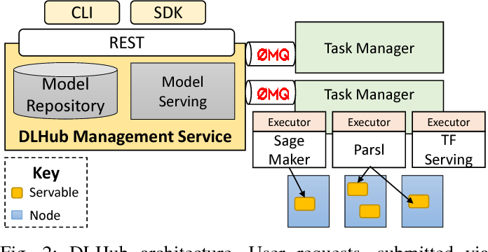 Figure 2 for DLHub: Model and Data Serving for Science