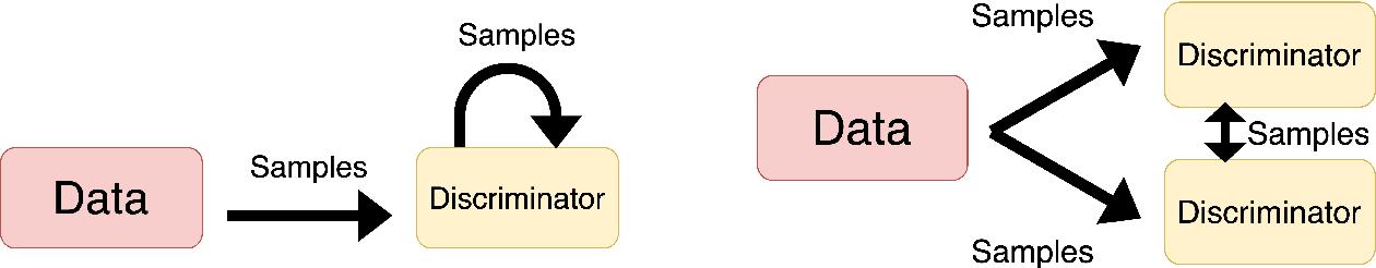 Figure 1 for Evaluating a Generative Adversarial Framework for Information Retrieval