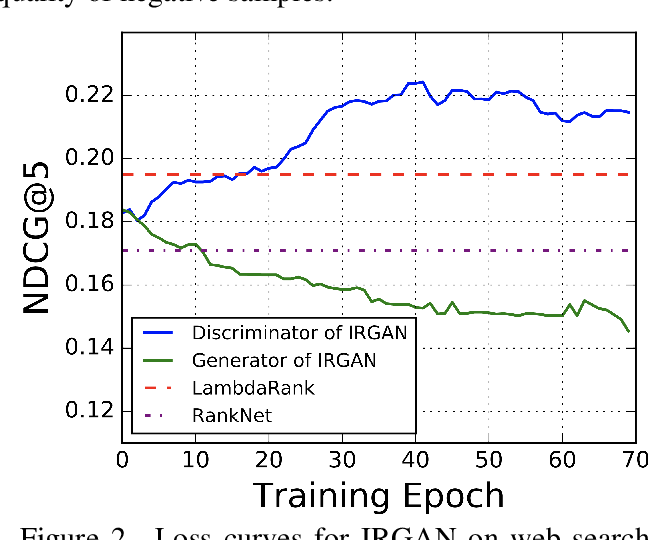 Figure 3 for Evaluating a Generative Adversarial Framework for Information Retrieval