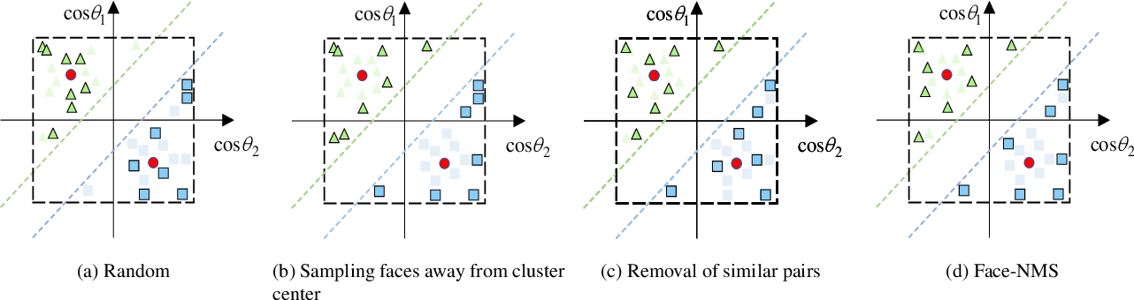 Figure 1 for Face-NMS: A Core-set Selection Approach for Efficient Face Recognition