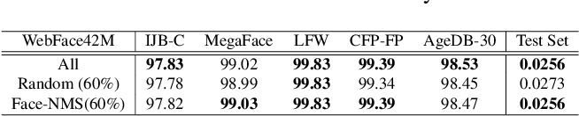 Figure 4 for Face-NMS: A Core-set Selection Approach for Efficient Face Recognition
