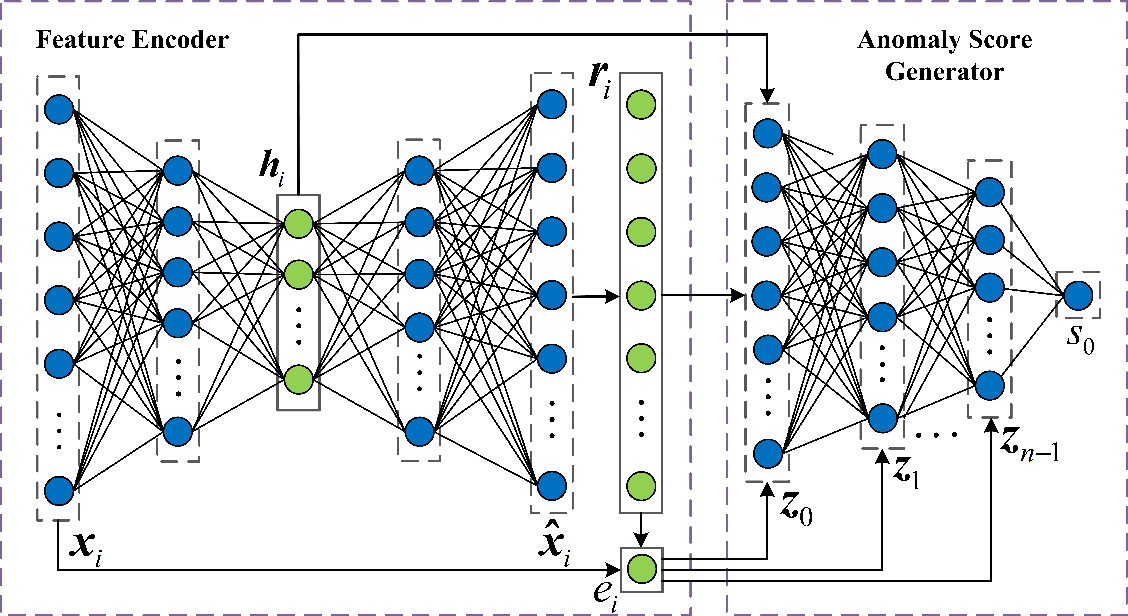 Figure 2 for Feature Encoding with AutoEncoders for Weakly-supervised Anomaly Detection