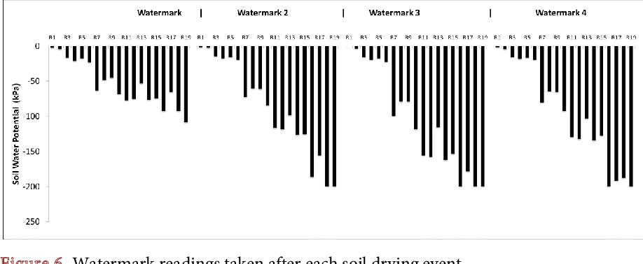 Watermark Ss Arduino Wiring Diagram on