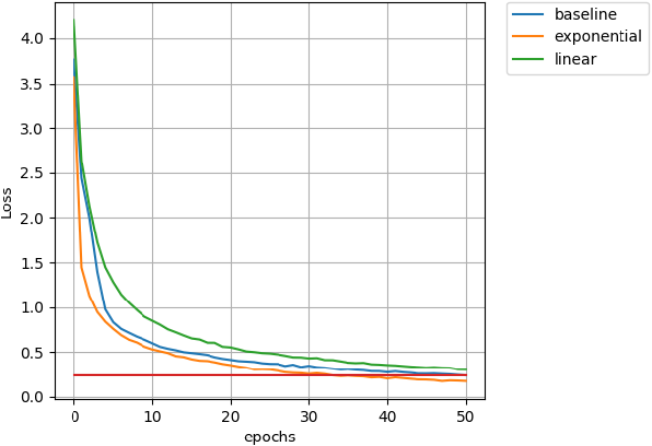 Figure 3 for Gradient Normalization & Depth Based Decay For Deep Learning
