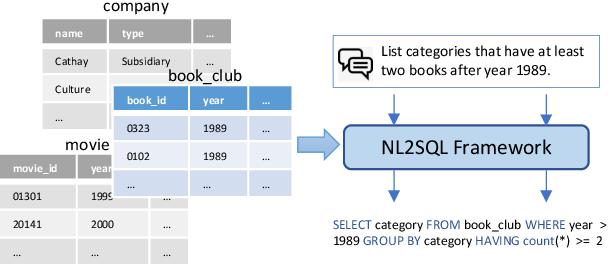Figure 1 for Relation Aware Semi-autoregressive Semantic Parsing for NL2SQL
