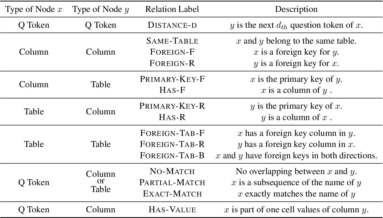 Figure 2 for Relation Aware Semi-autoregressive Semantic Parsing for NL2SQL