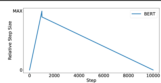 Figure 4 for A Large Batch Optimizer Reality Check: Traditional, Generic Optimizers Suffice Across Batch Sizes