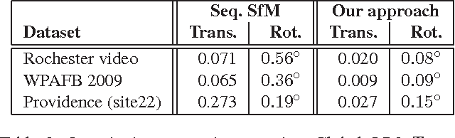 Table 2. Quantitative comparisons against Global SfM. Trans.: average distance difference of camera positions. Due to the lack of physical scale, the distance is measured in the same coordinate units. Rot.: average angular difference of viewing directions.