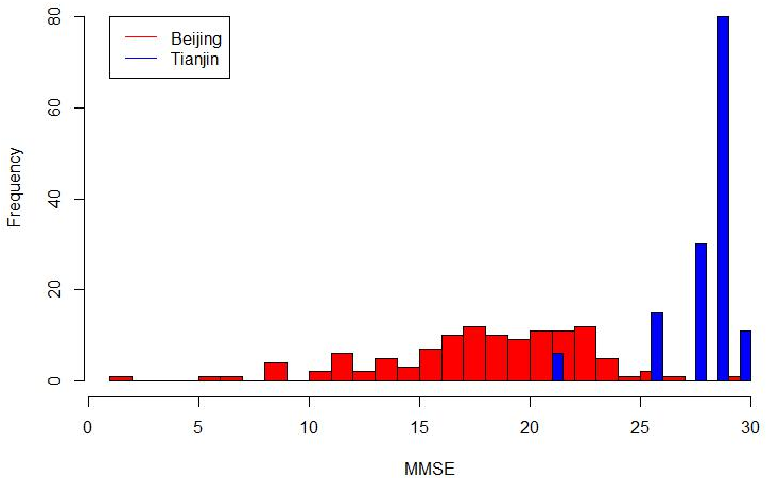 Figure 1 for Predicting MMSE Score from Finger-Tapping Measurement