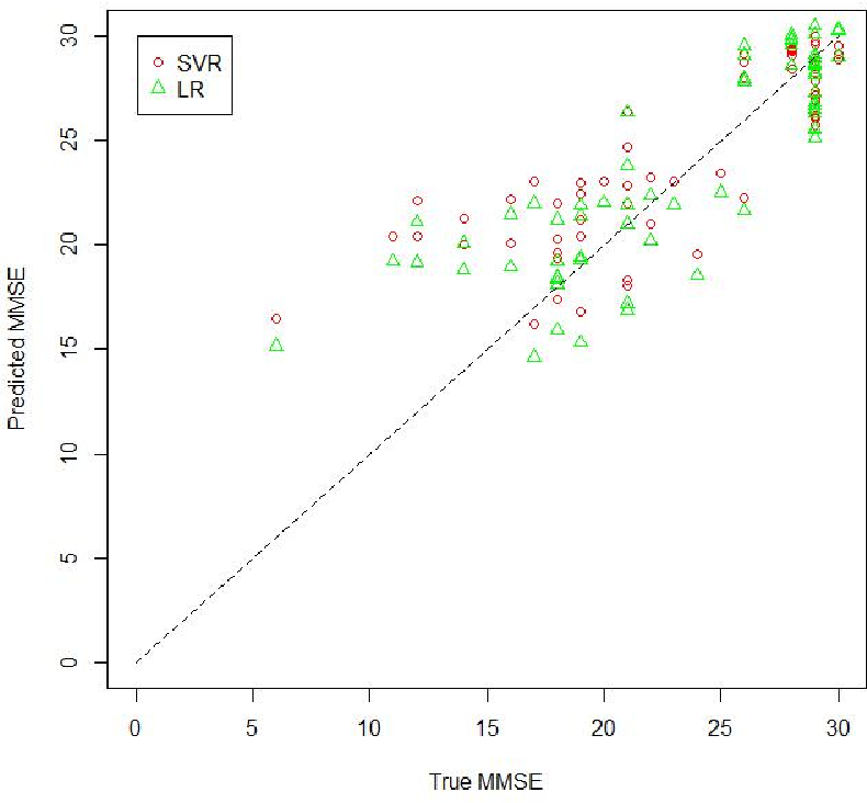 Figure 4 for Predicting MMSE Score from Finger-Tapping Measurement