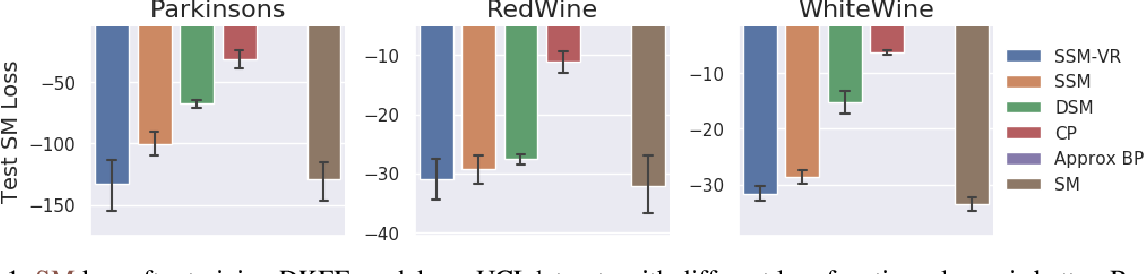 Figure 1 for Sliced Score Matching: A Scalable Approach to Density and Score Estimation
